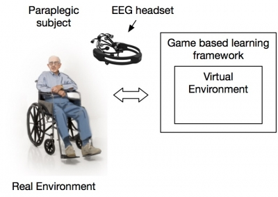 A Game-based Learning Framework for Controlling Brain-Actuated Wheelchairs