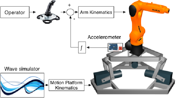 A Wave Simulator and Active Heave Compensation Framework for Demanding Offshore Crane Operations