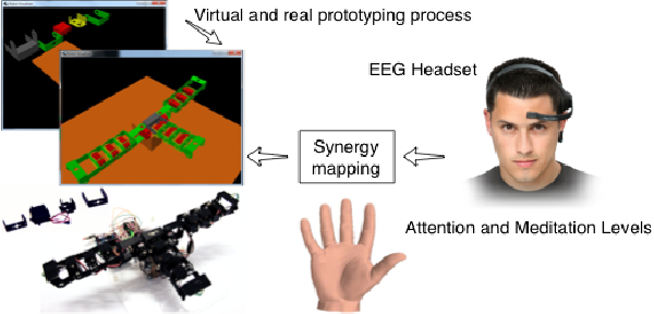 A Mind-Controlled Low-Cost Sensorised Modular Hand