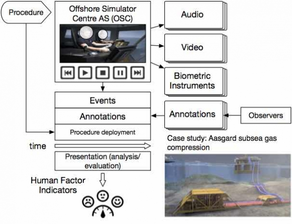 The underlying idea of developing an integrated multi-sensor fusion framework for planning, executing and assessing demanding maritime operations. Some elements of this figure are credit to the Offshore Simulator Centre AS (OSC), to Statoil and partners.